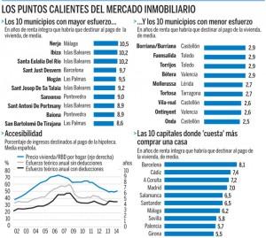 esfuerzo vivienda 300x269 - Nerja (Costa del Sol, Málaga): 10,5 años de renta para comprar una vivienda