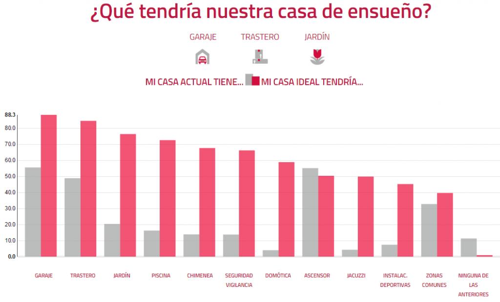 estudioaliseda caracteristicas 1024x620 - La vivienda soñada de los españoles: chalet de 167 metros con garaje, piscina y jardín