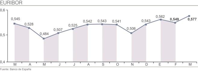 euribor abril2014 - El Euribor cierra abril en el 0,604% y encarece las hipotecas por segundo mes consecutivo