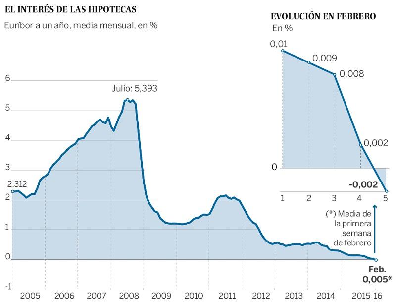 euribor febrero2016 - El euríbor se sitúa por primera vez en su historia en negativo: ¿Cómo afecta a mi hipoteca?