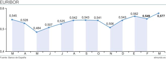 euribor marzo2014 - El Euríbor sube en marzo y encarece las hipotecas por primera vez en dos años
