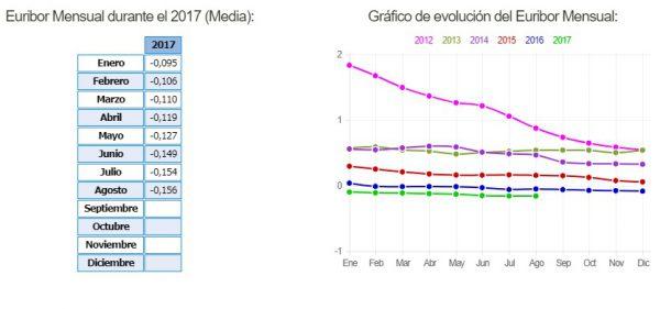 euribor recortada 600x281 - El euríbor continua bajando cerrando agosto con un nuevo mínimo