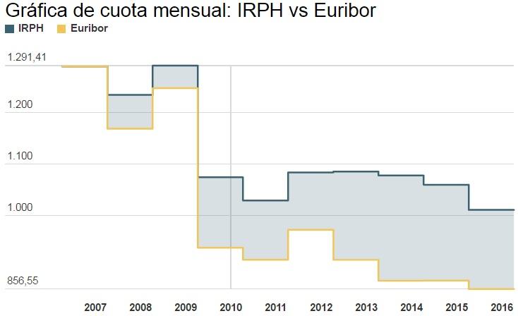 evolucion irph euribor - Nueva ofensiva judicial para la banca: las hipotecas referenciadas al IRPH