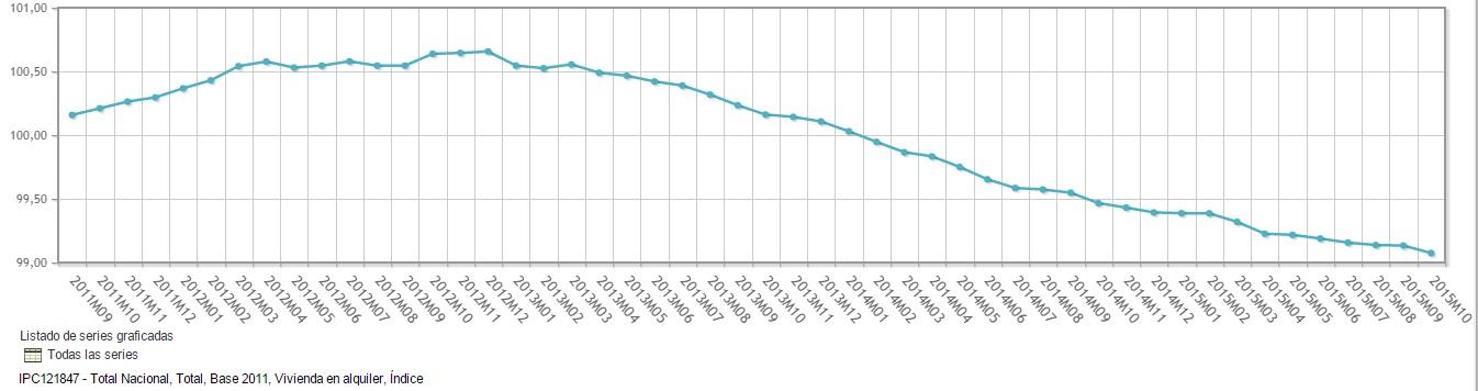 evolucion precio viv alquiler - El alquiler se abona a las caídas del 0,4%: una más en octubre y 31 meses en descenso