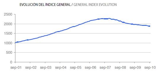 evolucion precios tinsa - Índice Tinsa: El precio de la vivienda baja en septiembre otro 5%