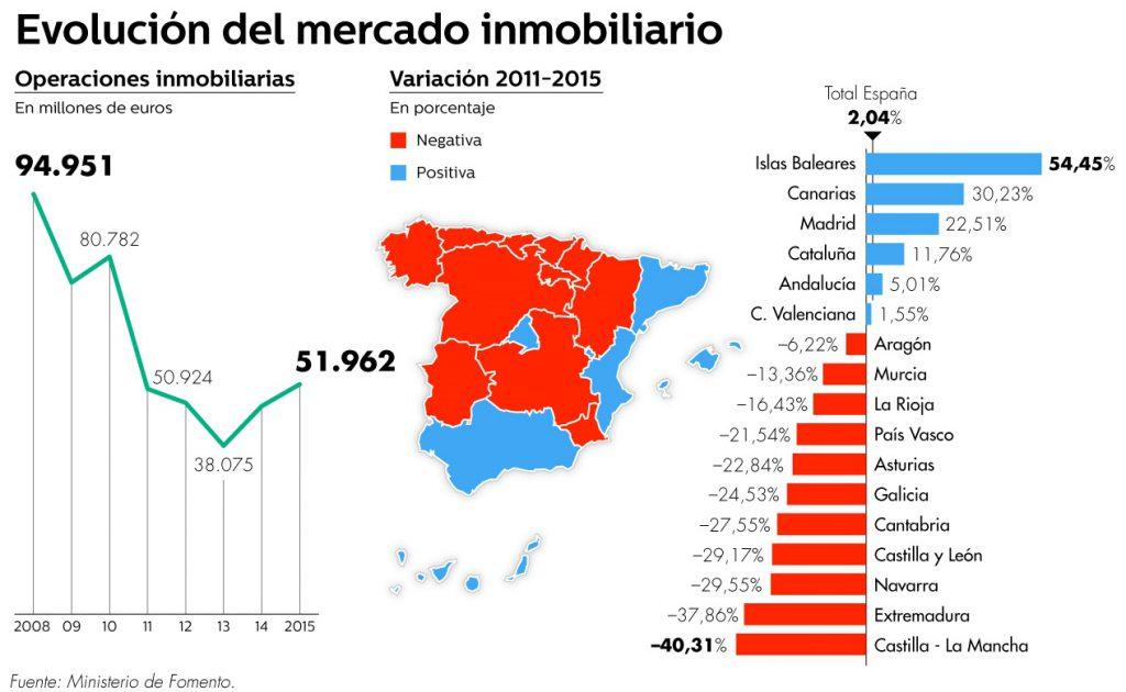 fomento-2011-2015-valorviviendas