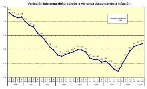 fomento-2tri2014-precios