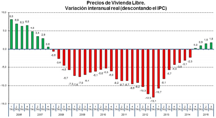 fomento 3trim2015 precios - El precio de la vivienda sube un 1,4% y encadena dos trimestres al alza
