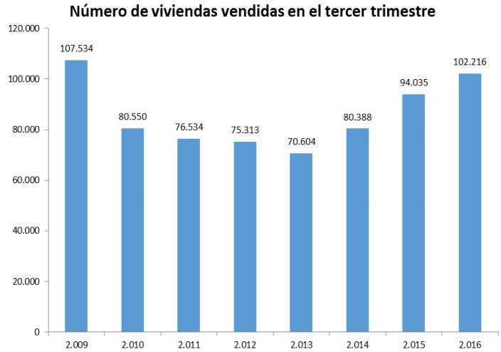 fomento compraventa 3trim2016 - La compra de viviendas creció un 8,6% en el tercer trimestre, su máximo desde 2009