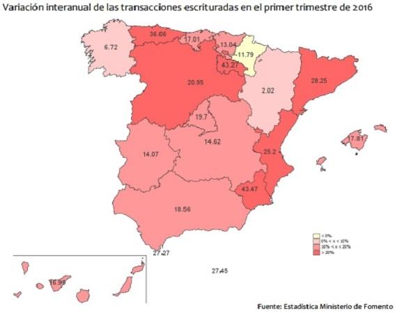 fomento variacion1trimestre2016 bis - La venta de viviendas mueve ya más dinero que en 2011 en un tercio de las comunidades