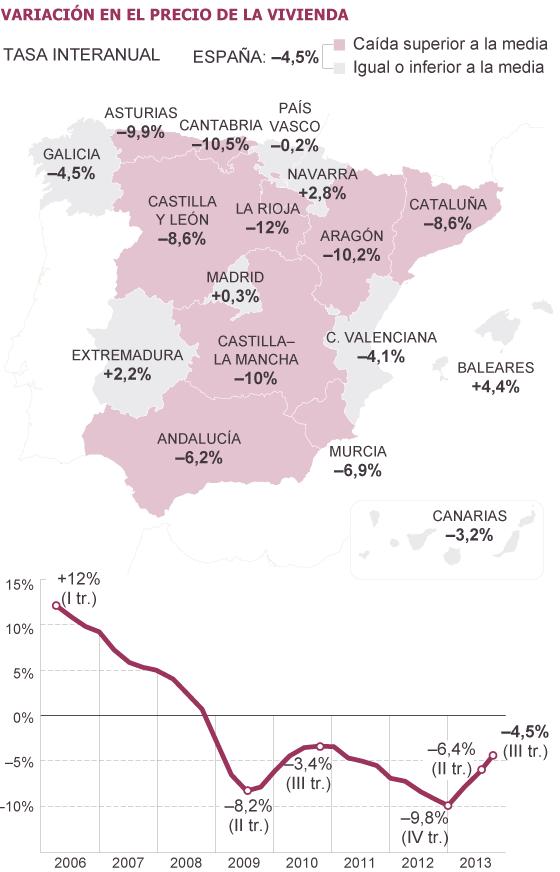 fomento precios tercertrimestre - El precio de la vivienda sube en Madrid, Baleares, Navarra y Extremadura en el tercer trimestre
