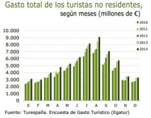 gastoturismointer 2014 300x234 - El gasto de turistas extranjeros en España volvió a batir récord en 2014