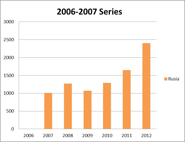 gráfico - En 2012 los rusos ascienden al tercer puesto en el ranking de inversores inmobiliarios extranjeros en España
