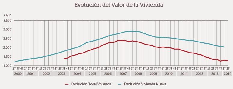 graficaSTprecio1trm2014 - El precio de la vivienda acumula un descenso del 47% desde 2007, y el ajuste continúa