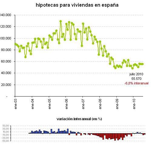 grafica_hipotecas_julio2010