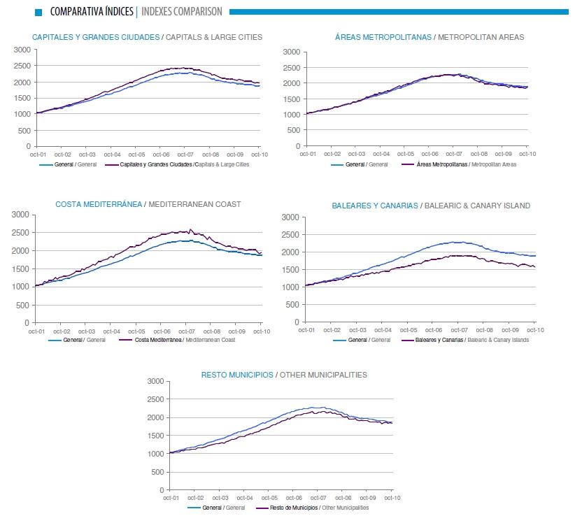 graficas precios tinsa - El precio de la vivienda libre cae un 4,6% en octubre según Tinsa