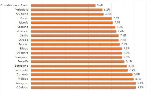 grafico 600x370 - La inversión en locales comerciales sigue siendo la opción más rentable en 2017