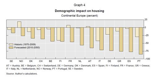 grafico viv envejecimiento - Los precios de la vivienda en España podrían caer hasta un 75% en 40 años