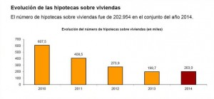 hipotecas 2014 ine 300x139 - Las hipotecas sobre viviendas crecen un 1,6% en 2014 tras siete añosde caídas