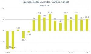 hipotecas ine abril2015 300x178 - La concesión de hipotecas para comprar vivienda crece un 21,4% en abril