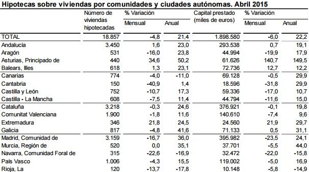 hipotecas ine abril2015 2 - La concesión de hipotecas para comprar vivienda crece un 21,4% en abril