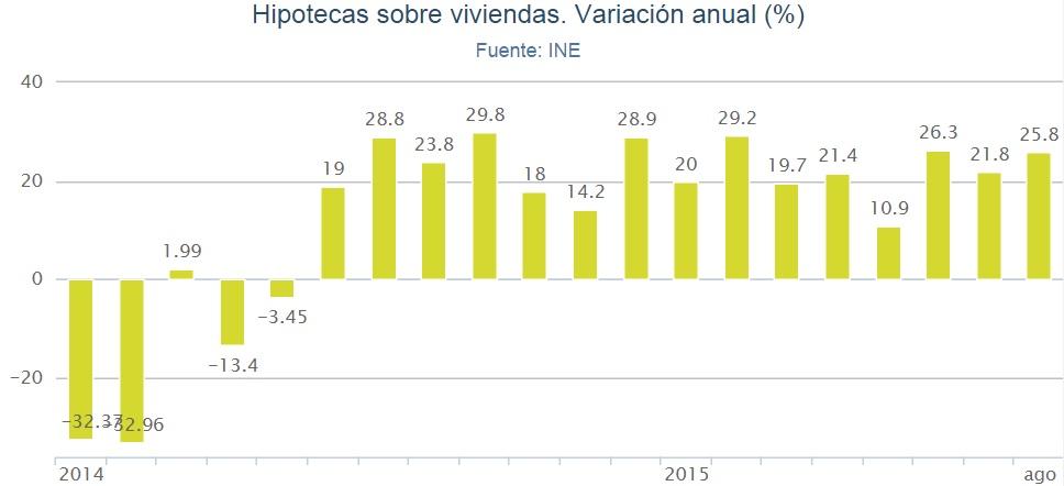 hipotecas ine agosto2015 - La firma de hipotecas sobre viviendas no para: en agosto subió un 25,8%