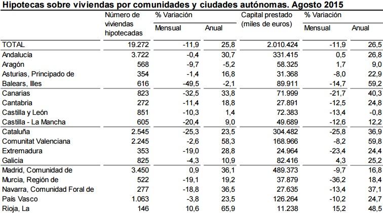hipotecas ine agosto2015 2 - La firma de hipotecas sobre viviendas no para: en agosto subió un 25,8%