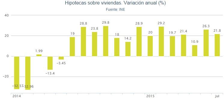 hipotecas ine julio2015 - Las hipotecas sobre viviendas suben un 21,8% en julio: 14 meses de ascensos consecutivos