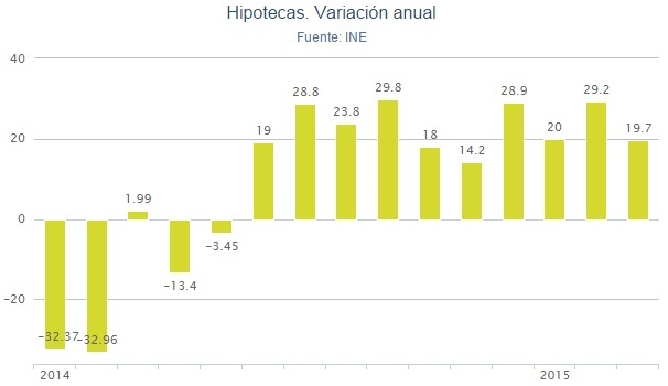 hipotecas-ine-marzo2015