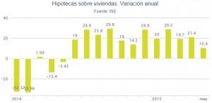 hipotecas ine mayo2015 300x147 - Las hipotecas sobre viviendas suben en mayo un 10,9% y suman un año de ascensos