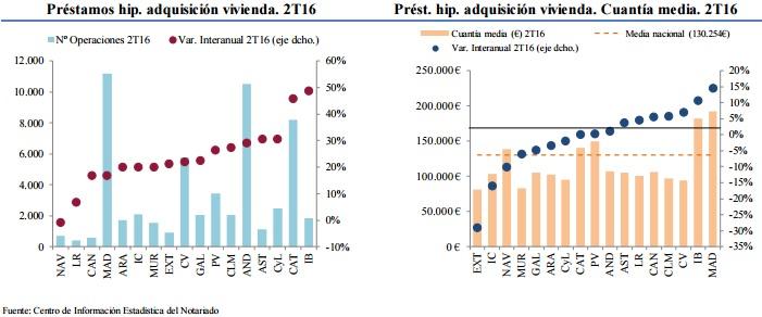 hipotecas notarios 2trim2016 - Pleno de subidas en el 2º trimestre: ventas (13,3%), precios (1,3%) e hipotecas (26,1%)