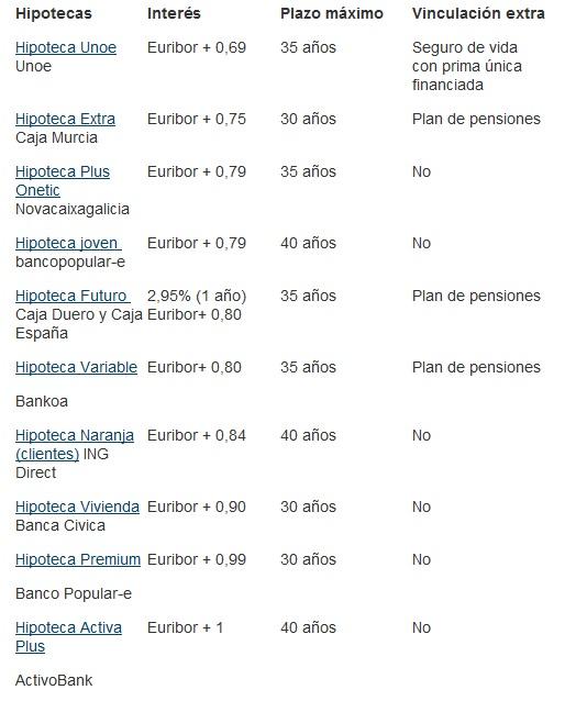 hipotecas - Las Mejores Hipotecas en Octubre de 2011