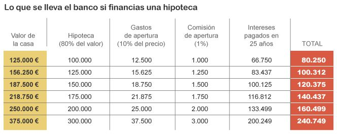 hipotecas 100 valor: