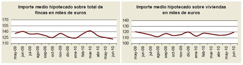 hipotecas junio2010 1 - Las hipotecas sobre viviendas caen un 10,8% en junio, por segundo mes consecutivo