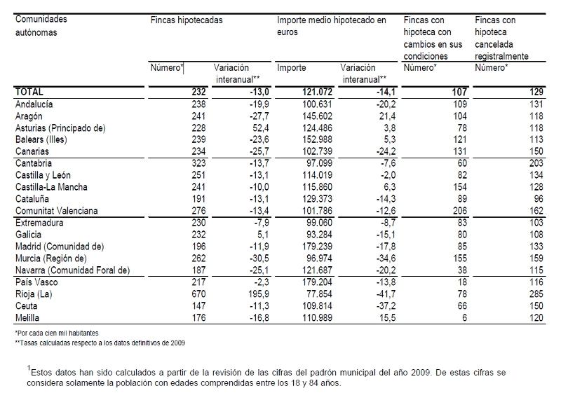 hipotecas junio2010 4 - Las hipotecas sobre viviendas caen un 10,8% en junio, por segundo mes consecutivo