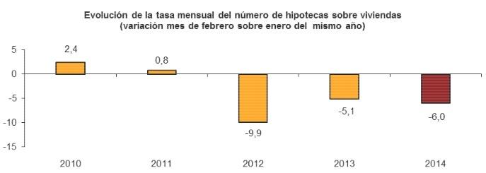 hipotecasfebrero20141 - La constitución de hipotecas sobre vivienda suma ya 46 meses consecutivos de caídas