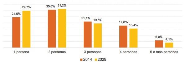 hogares2029ine1 - En unos 15 años casi 6 millones de españoles vivirán solos