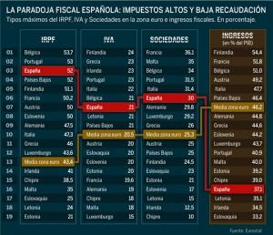 impuestos europa 300x258 - Impuestos altos y baja recaudación, la paradoja fiscal que quiere corregir la reforma