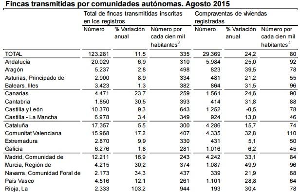 ine compraventa agosto2015 - La compra de casas y pisos se dispara un 24,2% en agosto y suma un año de subidas