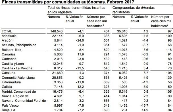 ine compraventa febrero2017 comunidades - La compraventa de viviendas se modera en febrero con una subida del 1,2%