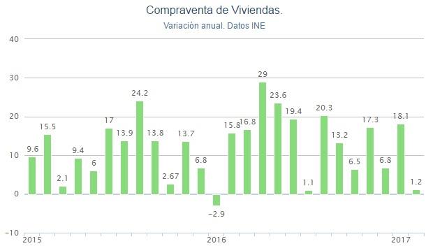 ine compraventa febrero2017 - La compraventa de viviendas se modera en febrero con una subida del 1,2%