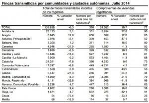 ine compraventa julio14 300x208 - La venta de pisos y casas aumenta un 10,7% en julio y suma cinco meses al alza