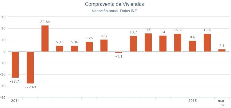 ine compraventa marzo2015 - La compra de vivienda modera su avance en marzo al subir un 2,1%