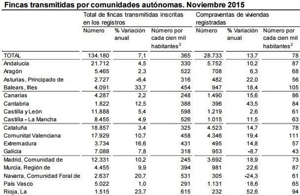 ine compraventa nov2015 - La compra de viviendas en noviembre repuntó un 13,7% aupada por la segunda mano