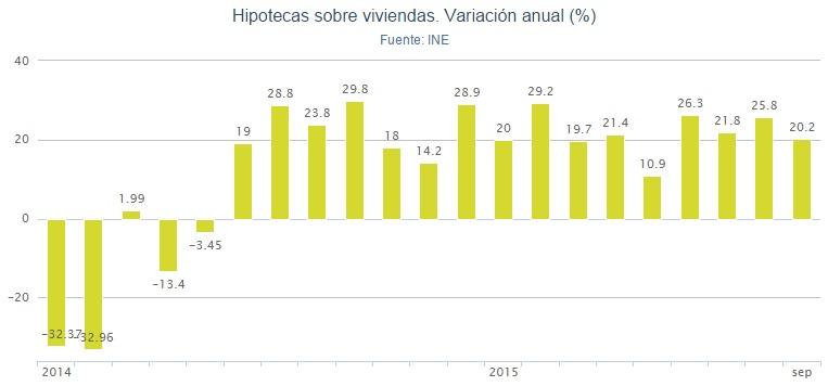 ine hipotecas septiembre - La firma de hipotecas para comprar vivienda suma y sigue: crece un 20,2% en septiembre