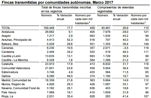 ine marzo2017 compraventa - INE: La compra de vivienda se dispara en marzo un 26.9%, su mejor dato en 6 años