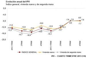 ine-precios-4trimestre2013
