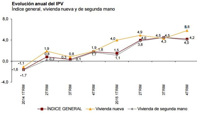 ine precios 4trimestre2015 - El precio de los pisos y casas creció un 4,2% en 2015 impulsado por la vivienda nueva