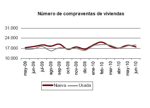 ine junio - La compraventa de pisos y casas crece un 10,7% en el primer semestre del año