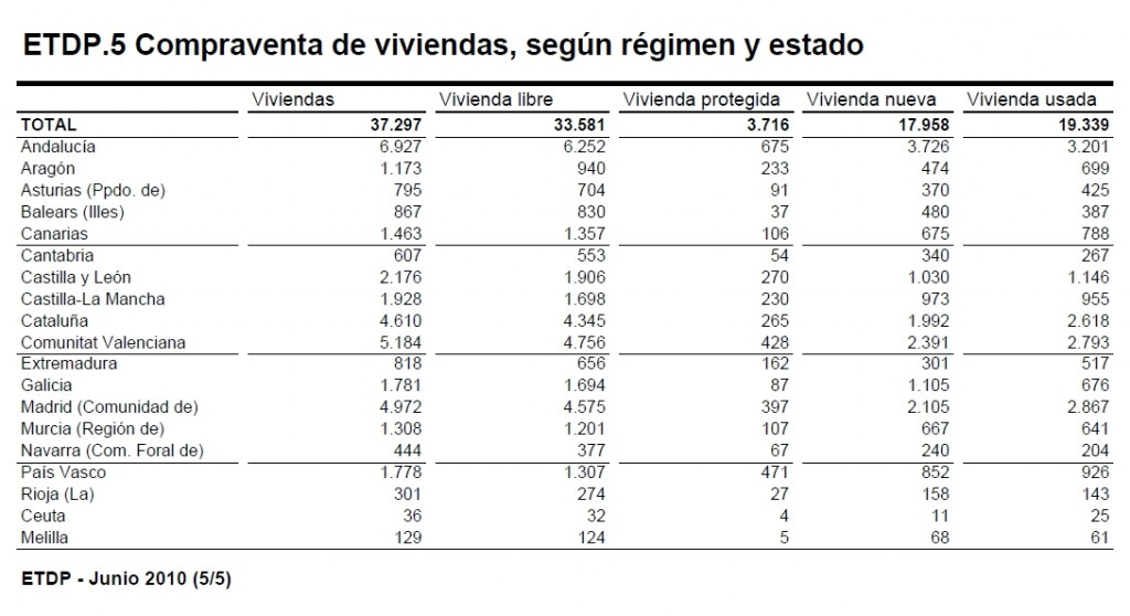 ine junio2 1024x558 - La compraventa de pisos y casas crece un 10,7% en el primer semestre del año